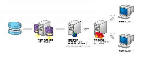 HTTP clients - ASTA for Delphi - Advanced Delphi Programming