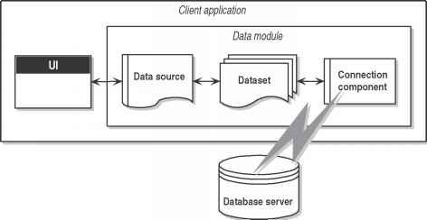 Database architecture - Delphi Guide - Advanced Delphi Programming